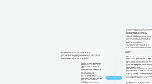 Mind Map: POETAS MODERNISTAS