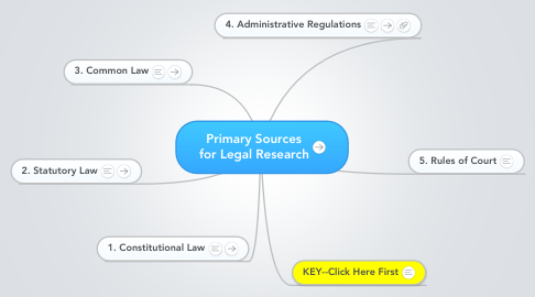 Mind Map: Primary Sources for Legal Research