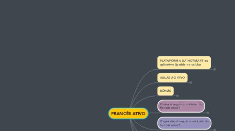 Mind Map: FRANCÊS ATIVO