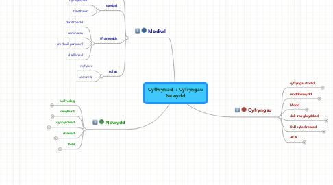 Mind Map: Cyflwyniad  i Cyfryngau Newydd