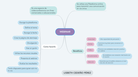Mind Map: WEBINAR
