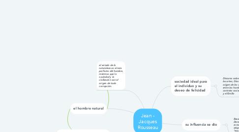 Mind Map: Jean - Jacques Rousseau