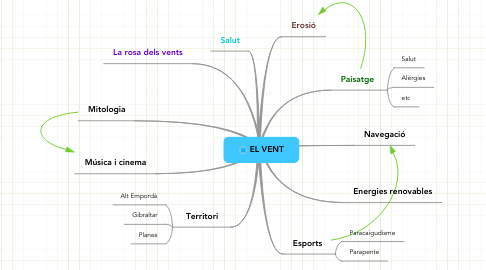 Mind Map: EL VENT