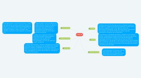 Mind Map: EVENTOS