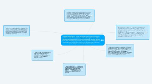 Mind Map: Modelos pedagógicos : Tienen como vista adquirir nuevos niveles de eficiencia educativa, así mismo se analizan las implicaciones de las teorías en el aprendizaje. Incluso analizan e estudian diversos campos de modelos pedagógicos  para que sean clasificados y pueda darse de manera autónoma una mejor enseñanza en las diferentes situaciones que se manejan  en cada población educativa