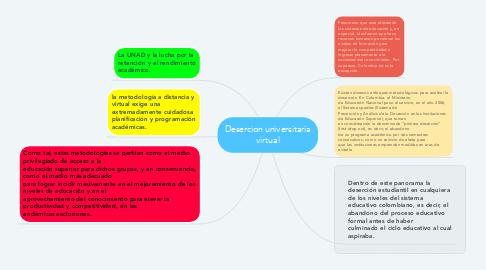 Mind Map: Desercion universitaria virtual