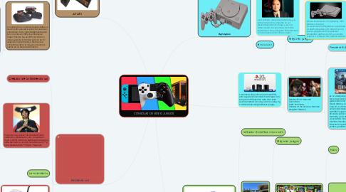 Mind Map: CONSOLAS DE VIDEO JUEGOS