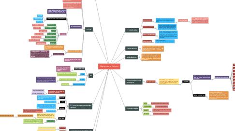 Mind Map: Mapa mental Quimica