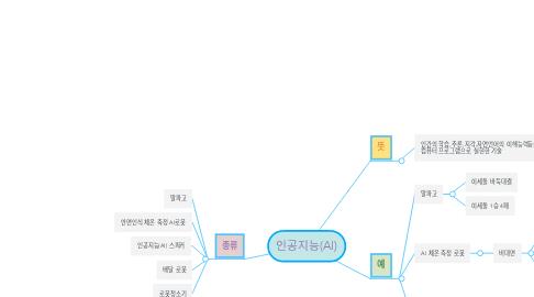 Mind Map: 인공지능(AI)