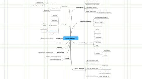 Mind Map: TouristInteraktivKWT