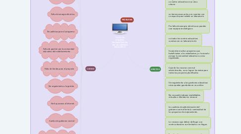 Mind Map: FALTA DE EQUIPOS TECNOLÓGICOS EN UN CENTRO EDUCATIVO