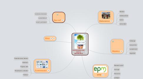 Mind Map: RESPONSABILIDAD SOCIAL EMPRESARIAL