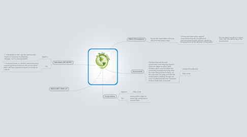 Mind Map: 'Environmental conservation is motivated by man's self-interest' Discuss