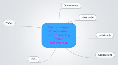 Mind Map: Environmental Conservation is motivated by man's self-interest.