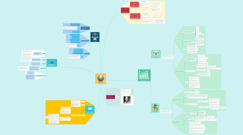 Mind Map: NEW LOOK