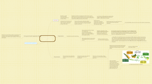 Mind Map: Environmentalism is a lost cause in our consumerist world.