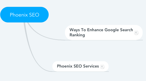 Mind Map: Phoenix SEO