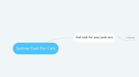 Mind Map: Sydney Cash For Cars