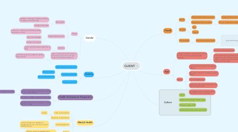 Mind Map: CLIENT