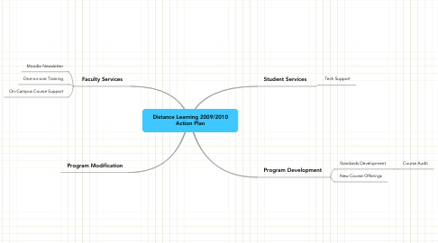 Mind Map: Distance Learning 2009/2010 Action Plan