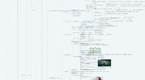 Mind Map: 【学習記録】副業/投資/キャリアアップ