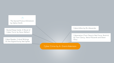 Mind Map: Cyber Crime by A. Grant-Adamson