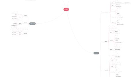 Mind Map: Anshell