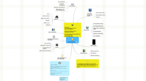 Mind Map: SÖK INFORMATION