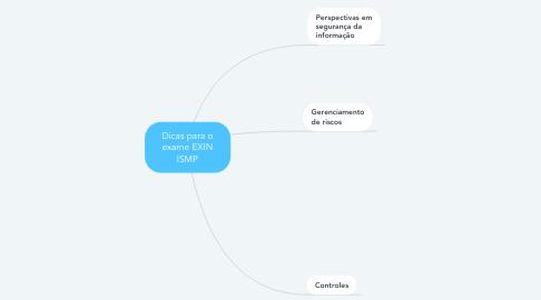Mind Map: Dicas para o exame EXIN ISMP