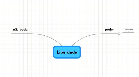 Mind Map: Liberdade