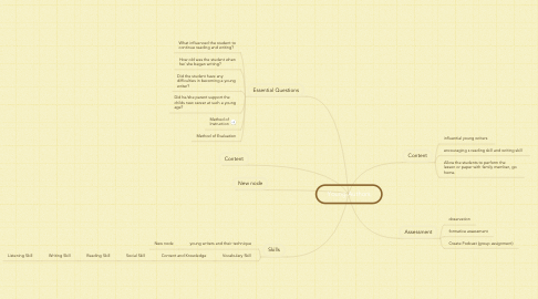 Mind Map: Young Authors