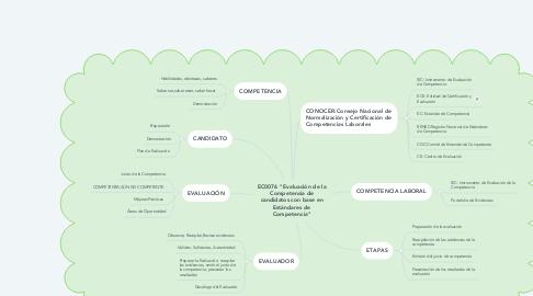 """Mind Map: EC0076 """"Evaluación de la Competencia de candidatos con base en Estándares de Competencia"""""""