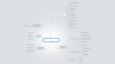 Mind Map: Modern Warfare 3