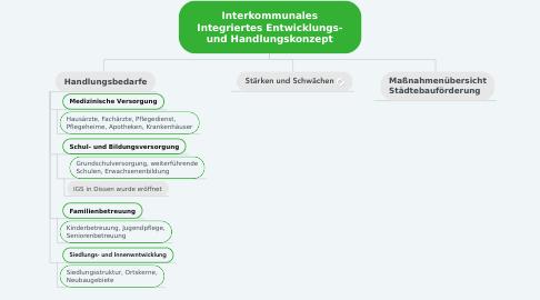 Mind Map: Interkommunales Integriertes Entwicklungs- und Handlungskonzept