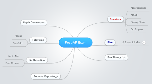 Mind Map: Post-AP Exam