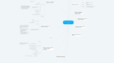 Mind Map: Enterprise Architecture Practice