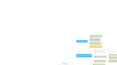Mind Map: 4 Pieces of Entrepreneurship Advice to My 23-Year-Old Self