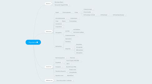 Mind Map: Populisme