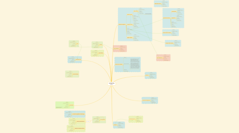 Mind Map: Fundamental Concepts in AI Ethics