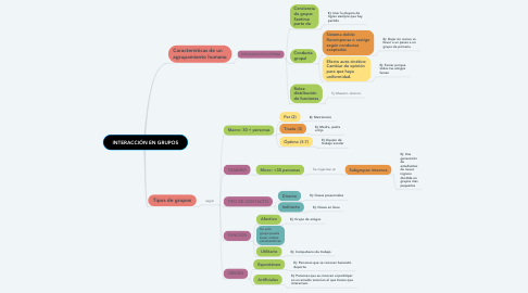 Mind Map: INTERACCIÓN EN GRUPOS