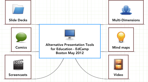 Mind Map: Alternative Presentation Tools
