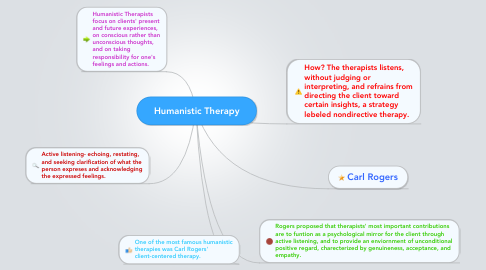 Mind Map: Humanistic Therapy