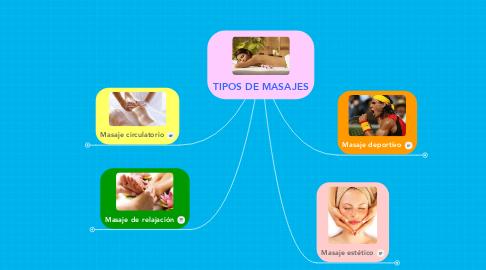 Mind Map: TIPOS DE MASAJES