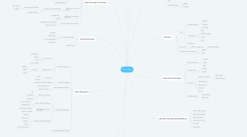Mind Map: Bio energy
