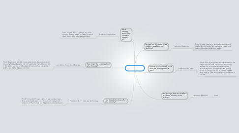Mind Map: Horse Ranch