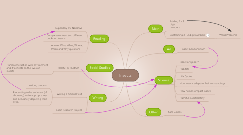 Mind Map: Insects