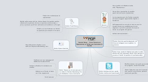 Mind Map: Saverio Bruno -  Come Crearsi una Reputazione su Twitter per Aumentare le Vendite