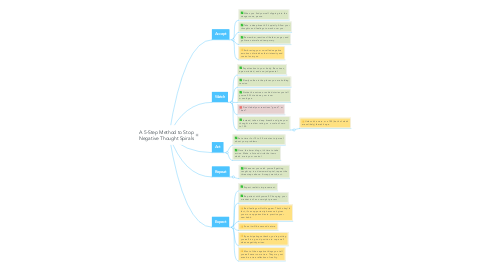 Mind Map: A 5-Step Method to Stop Negative Thought Spirals