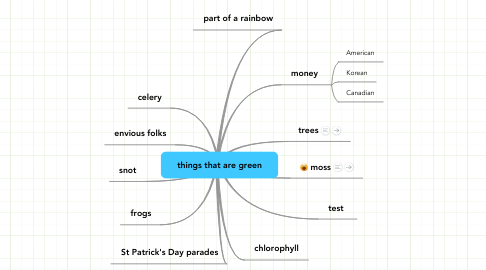 Mind Map: things that are green