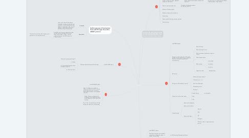 Mind Map: ADDIE Map
